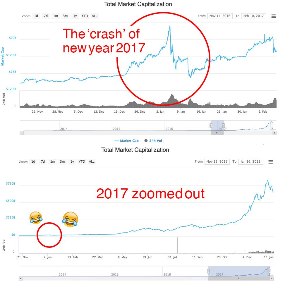 Bitcoin crash 2017